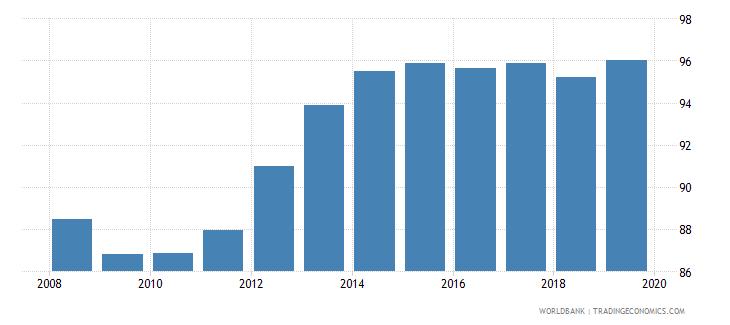 albania total net enrolment rate primary male percent wb data