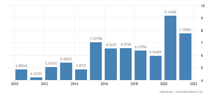 albania total reserves in months of imports wb data