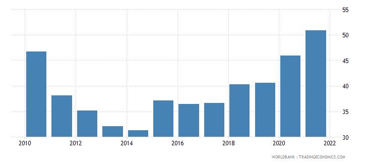 albania total reserves percent of total external debt wb data