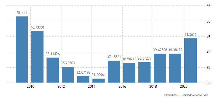 albania total reserves percent of total external debt wb data