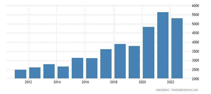 albania total reserves wb data