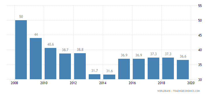 albania total tax rate percent of profit wb data