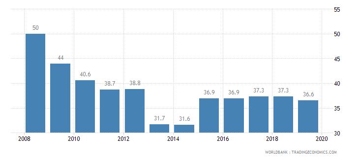 albania total tax rate percent of profit wb data