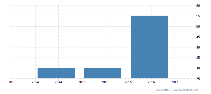 albania trade cost to export us$ per container wb data