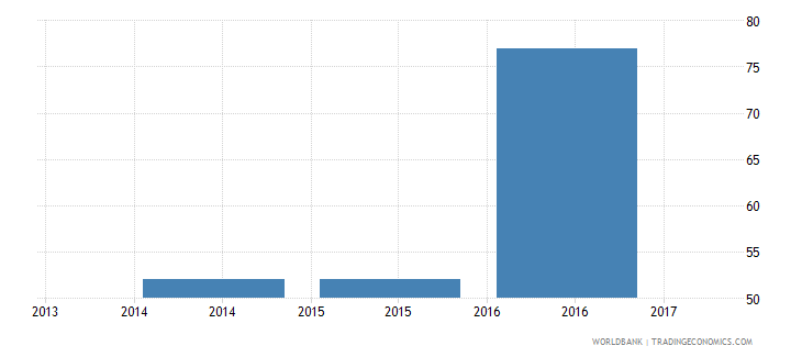 albania trade cost to import us$ per container wb data