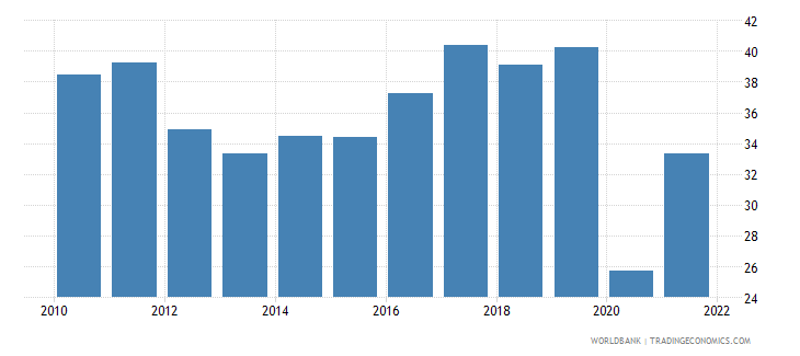 albania trade in services percent of gdp wb data