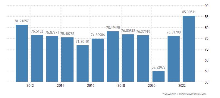 albania trade percent of gdp wb data