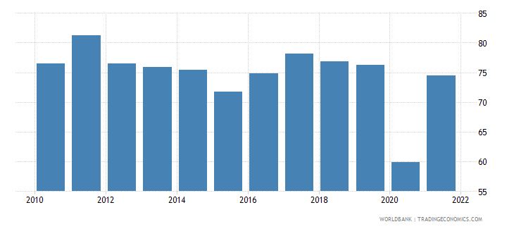albania trade percent of gdp wb data