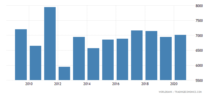 albania trademark applications nonresident by count wb data