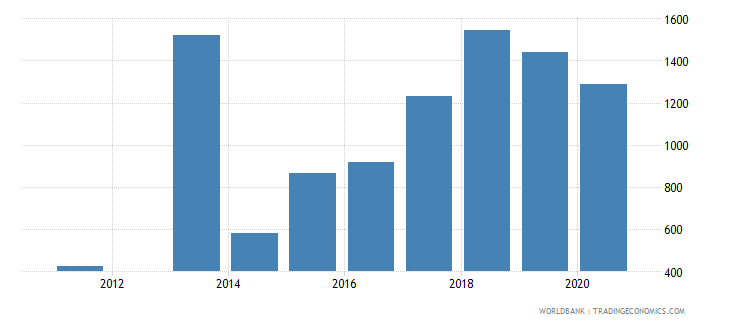 albania trademark applications resident by count wb data