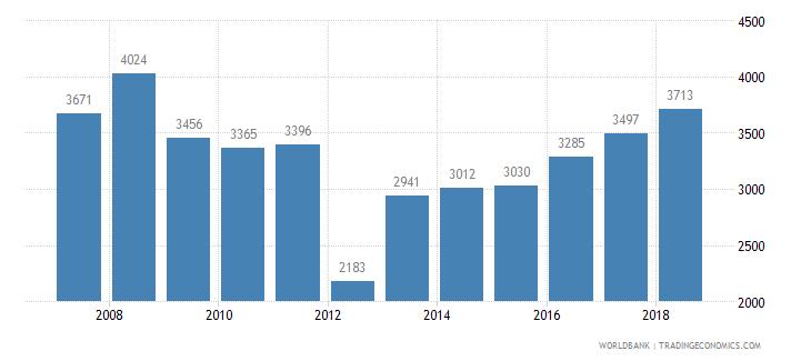 albania trademark applications total wb data