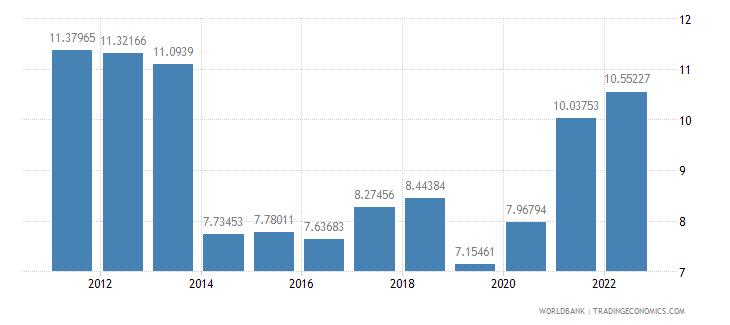 albania transport services percent of service exports bop wb data