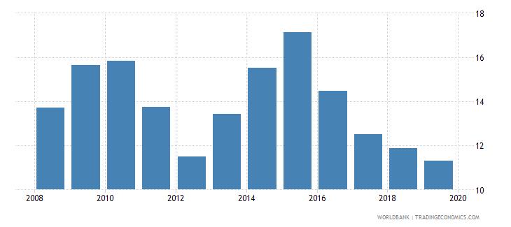 albania unemployment female percent of female labor force national estimate wb data