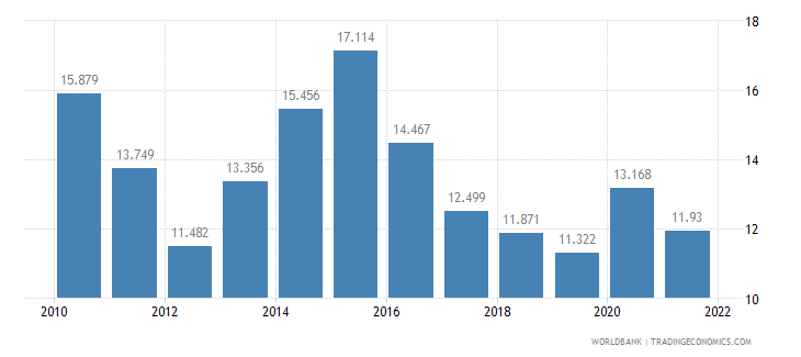 albania unemployment female percent of female labor force wb data