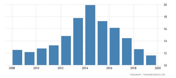 albania unemployment male percent of male labor force national estimate wb data