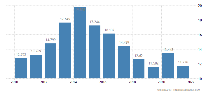albania unemployment male percent of male labor force wb data