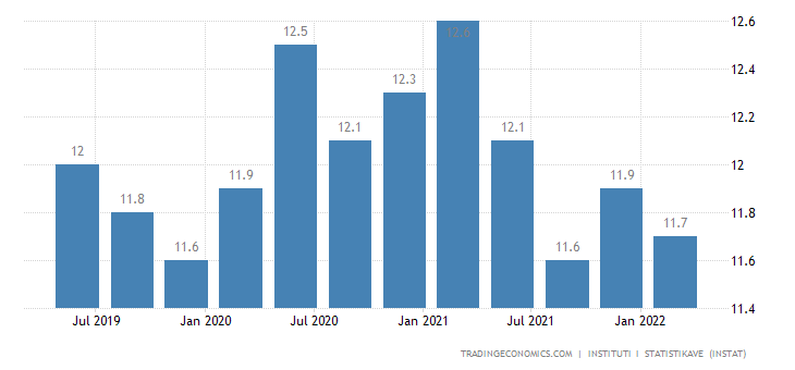 Albania Unemployment Rate