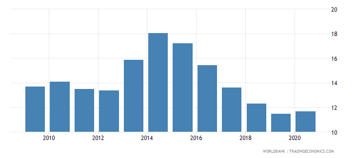 albania unemployment total percent of total labor force national estimate wb data