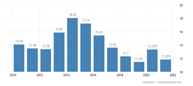 albania unemployment total percent of total labor force wb data