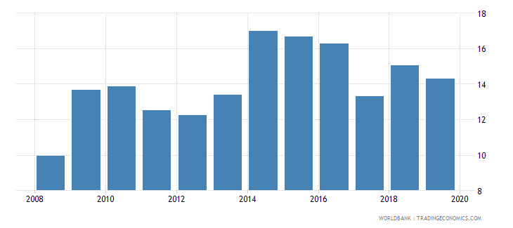 albania unemployment with advanced education male wb data