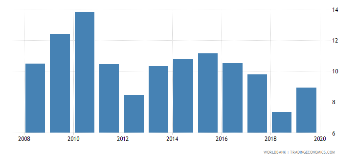 albania unemployment with basic education female wb data