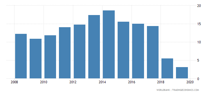 albania unemployment with basic education male wb data