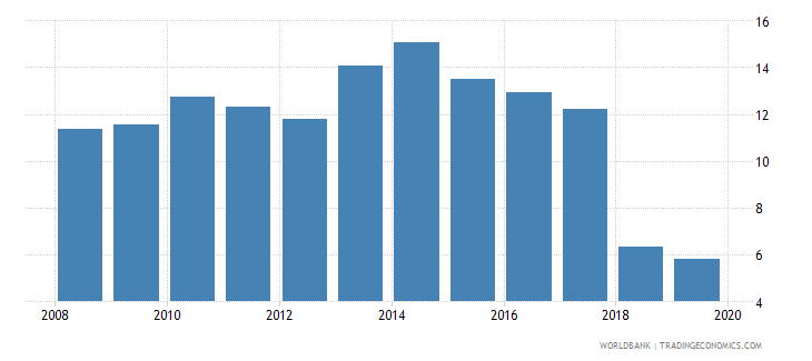 albania unemployment with basic education percent of total unemployment wb data