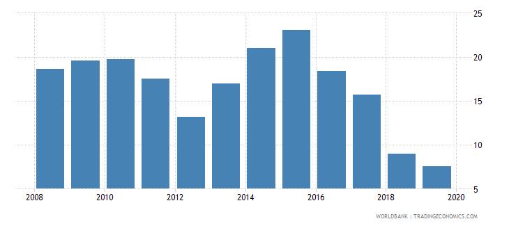 albania unemployment with intermediate education female wb data