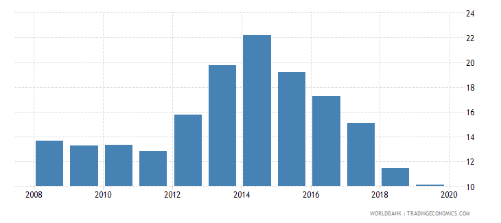 albania unemployment with intermediate education male wb data