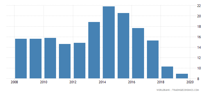 albania unemployment with intermediate education percent of total unemployment wb data