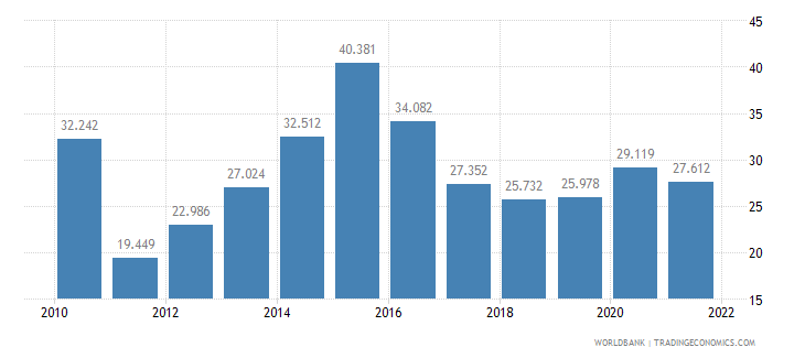 albania unemployment youth female percent of female labor force ages 15 24 wb data