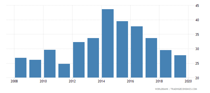 albania unemployment youth male percent of male labor force ages 15 24 national estimate wb data