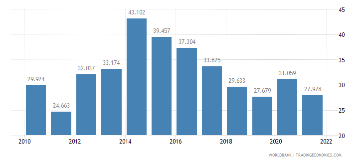 albania unemployment youth male percent of male labor force ages 15 24 wb data