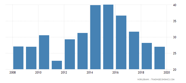 albania unemployment youth total percent of total labor force ages 15 24 national estimate wb data
