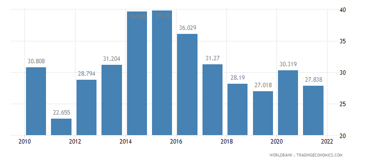 albania unemployment youth total percent of total labor force ages 15 24 wb data