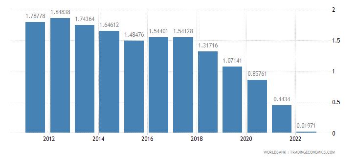 albania urban population growth annual percent wb data
