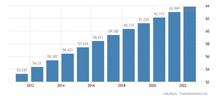 albania urban population percent of total wb data