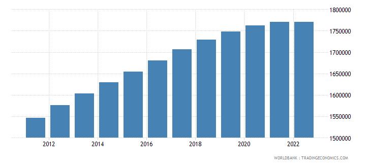 albania urban population wb data