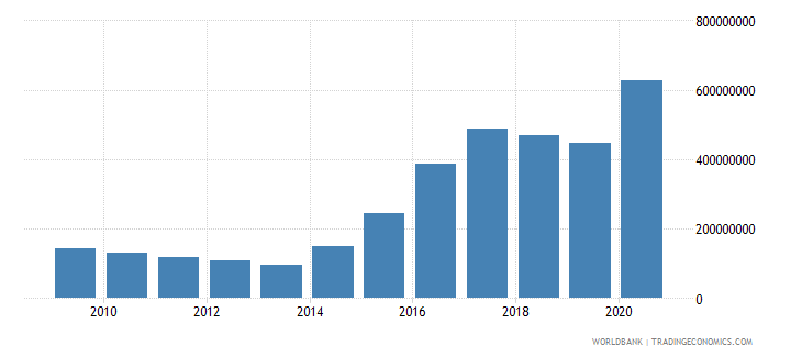 albania use of imf credit dod us dollar wb data
