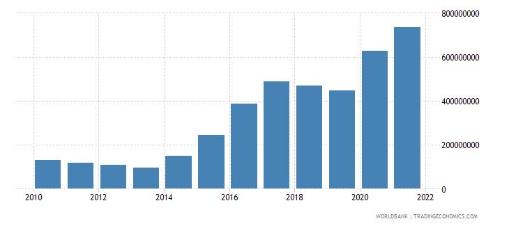 albania use of imf credit dod us dollar wb data