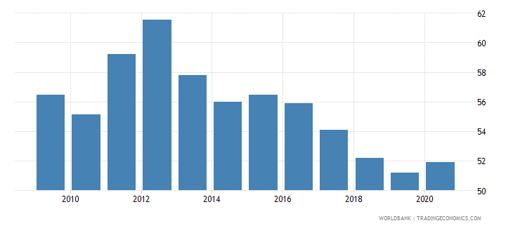albania vulnerable employment total percent of total employment wb data