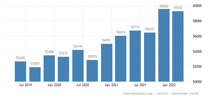 Albania Average Monthly Wages