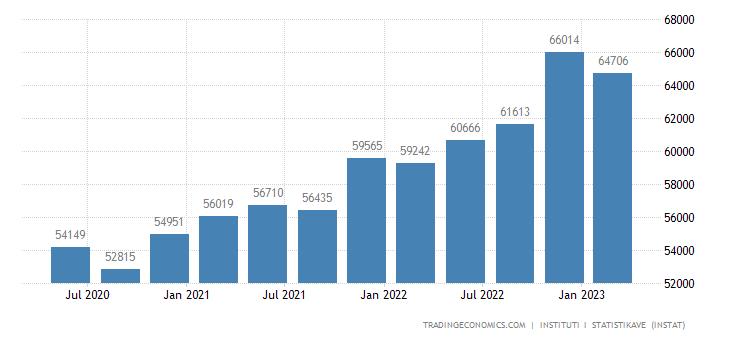 Albania Average Monthly Wages