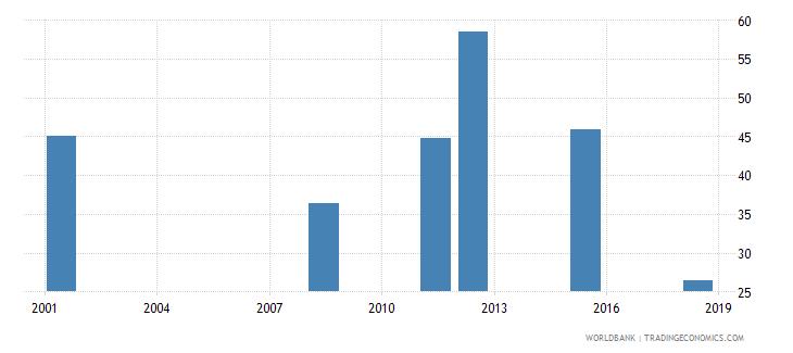 albania youth illiterate population 15 24 years percent female wb data
