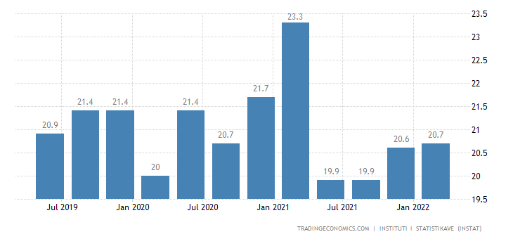Albania Youth Unemployment Rate