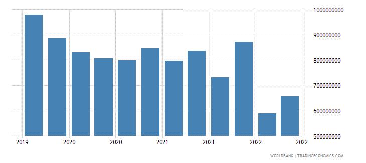 algeria 01_cross border loans from bis reporting banks wb data