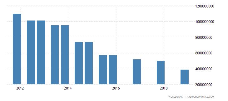 algeria 03_official bilateral loans total wb data