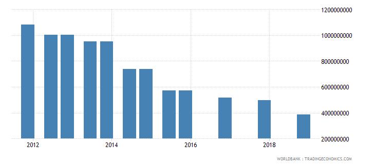 algeria 04_official bilateral loans aid loans wb data