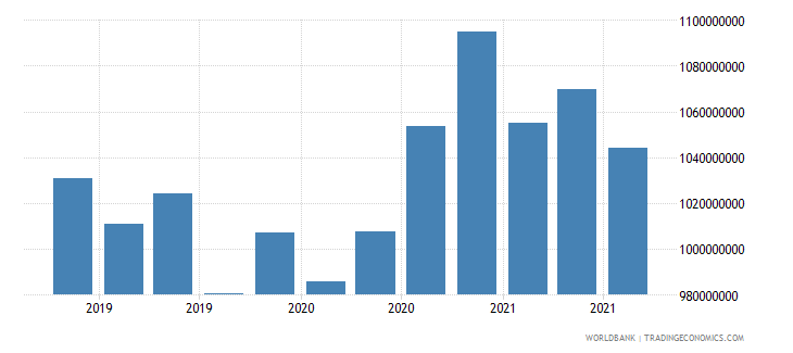 algeria 06_multilateral loans total wb data