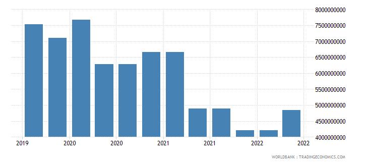 algeria 09_insured export credit exposures berne union wb data